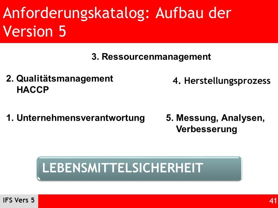 IFS Vers 5 41 Anforderungskatalog: Aufbau der Version 5 4. Herstellungsprozess 1.Unternehmensverantwortung 2. Qualitätsmanagement HACCP 3. Ressourcenm