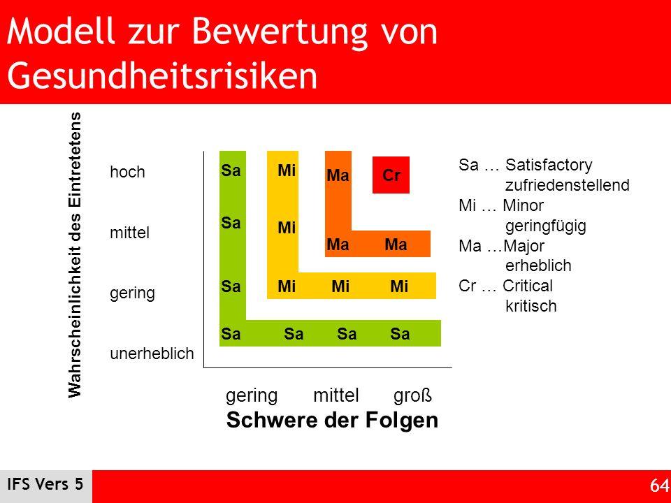 IFS Vers 5 64 Modell zur Bewertung von Gesundheitsrisiken gering mittel groß Schwere der Folgen hoch mittel gering unerheblich Wahrscheinlichkeit des
