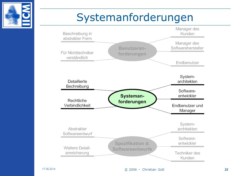 © 2006 - Christian Gütl 17.05.2014 22 Systemanforderungen