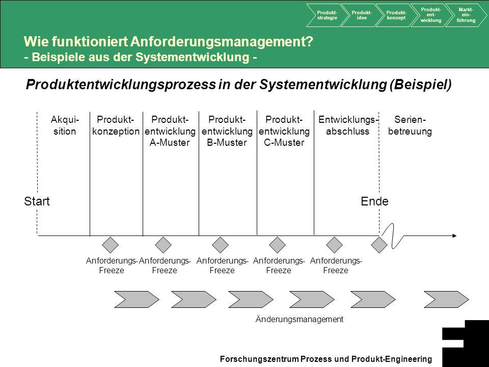 Produkt- strategie Produkt- idee Produkt- konzept Produkt- ent- wicklung Markt- ein- führung Forschungszentrum Prozess und Produkt-Engineering Start E