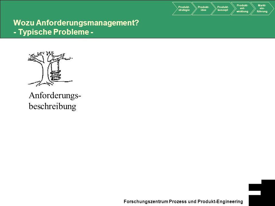 Produkt- strategie Produkt- idee Produkt- konzept Produkt- ent- wicklung Markt- ein- führung Forschungszentrum Prozess und Produkt-Engineering Impleme