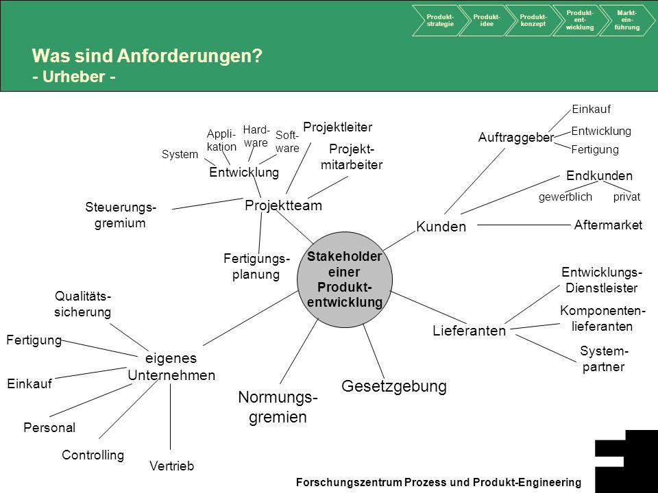 Produkt- strategie Produkt- idee Produkt- konzept Produkt- ent- wicklung Markt- ein- führung Forschungszentrum Prozess und Produkt-Engineering Was sin