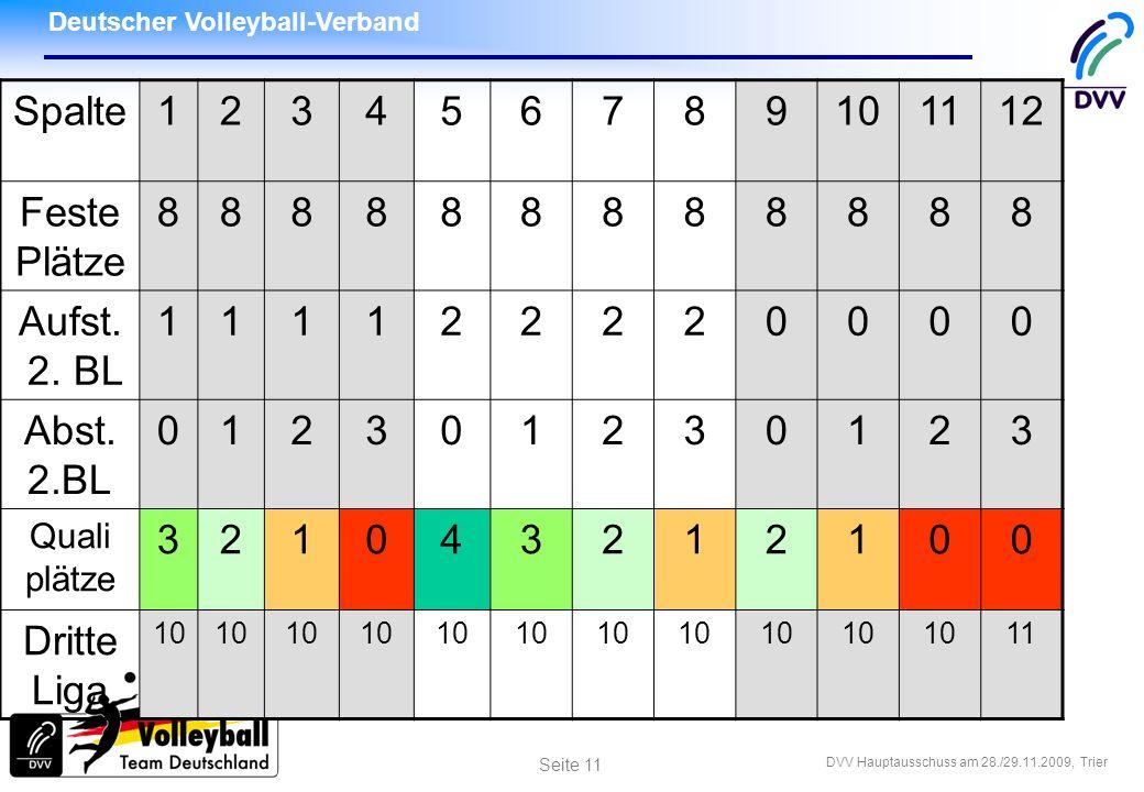 Deutscher Volleyball-Verband DVV Hauptausschuss am 28./29.11.2009, Trier Seite 11 Spalte123456789101112 Feste Plätze 888888888888 Aufst. 2. BL 1111222