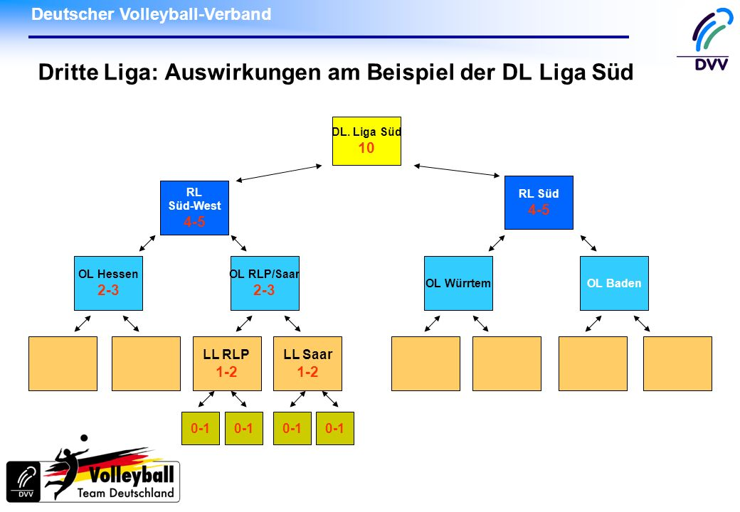 Deutscher Volleyball-Verband Dritte Liga: Auswirkungen am Beispiel der DL Liga Süd DL. Liga Süd 10 RL Süd-West 4-5 RL Süd 4-5 LL RLP 1-2 LL Saar 1-2 O