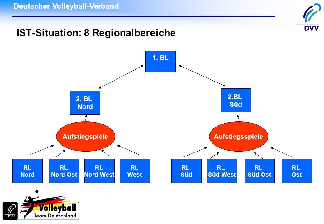 Deutscher Volleyball-Verband IST-Situation: 8 Regionalbereiche 1. BL 2. BL Nord 2.BL Süd RL Nord RL Nord-Ost RL Nord-West RL West RL Ost RL Süd-Ost RL