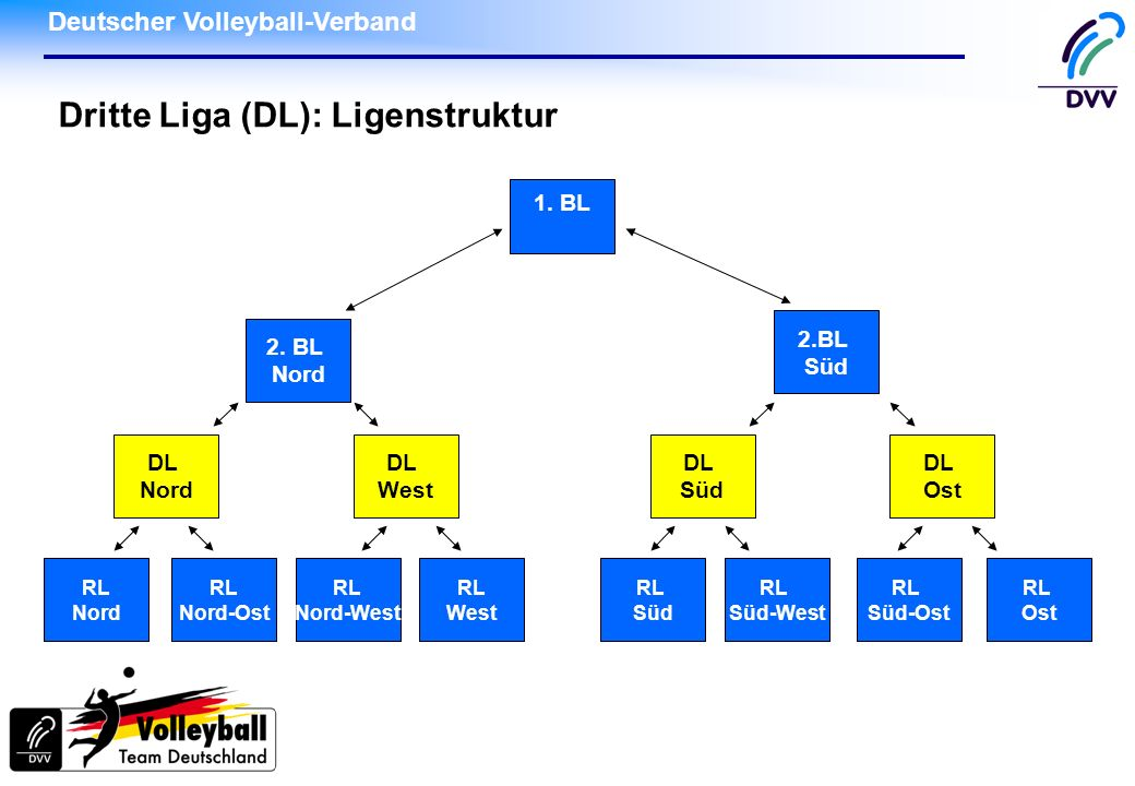 Deutscher Volleyball-Verband Dritte Liga: Organisation und Verwaltung DVV/BSA ist federführend Eckdaten durch BSO und Dritte Liga Ordnung (DLO) Durchführungsbestimmungen durch BSA/Vorstand In allen Dritten Ligen einheitliche Regelungen (Schiedsrichter-Kosten je DL individuell) Durchführung beim Dritte Liga Ausschuss (DLA) DVV-Bankkonto je Dritter Liga