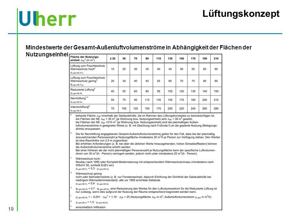 Lüftungskonzept 19 Mindestwerte der Gesamt-Außenluftvolumenströme in Abhängigkeit der Flächen der Nutzungseinheit