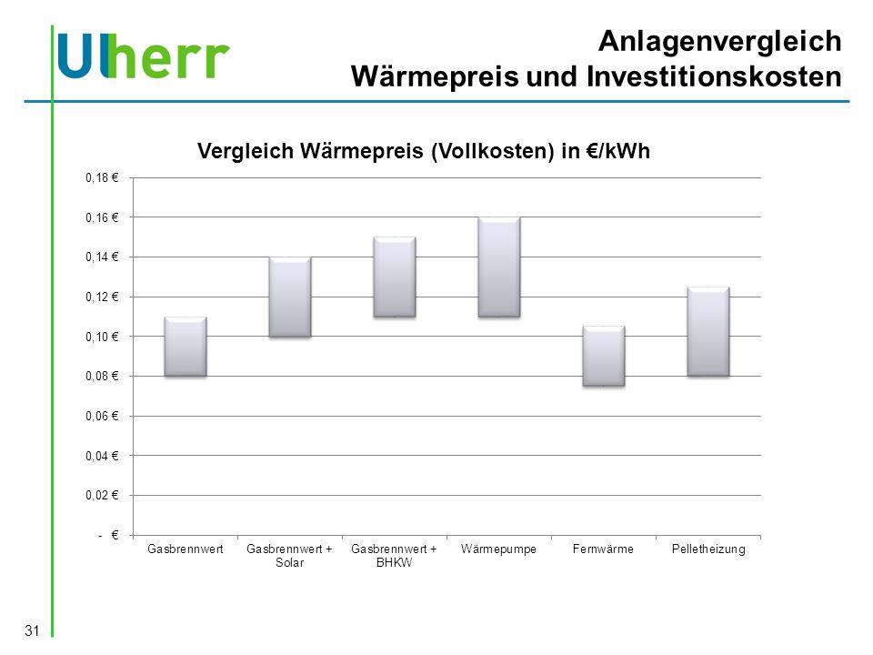 Anlagenvergleich Wärmepreis und Investitionskosten 31