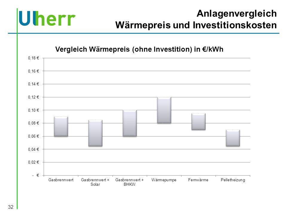 Anlagenvergleich Wärmepreis und Investitionskosten 32