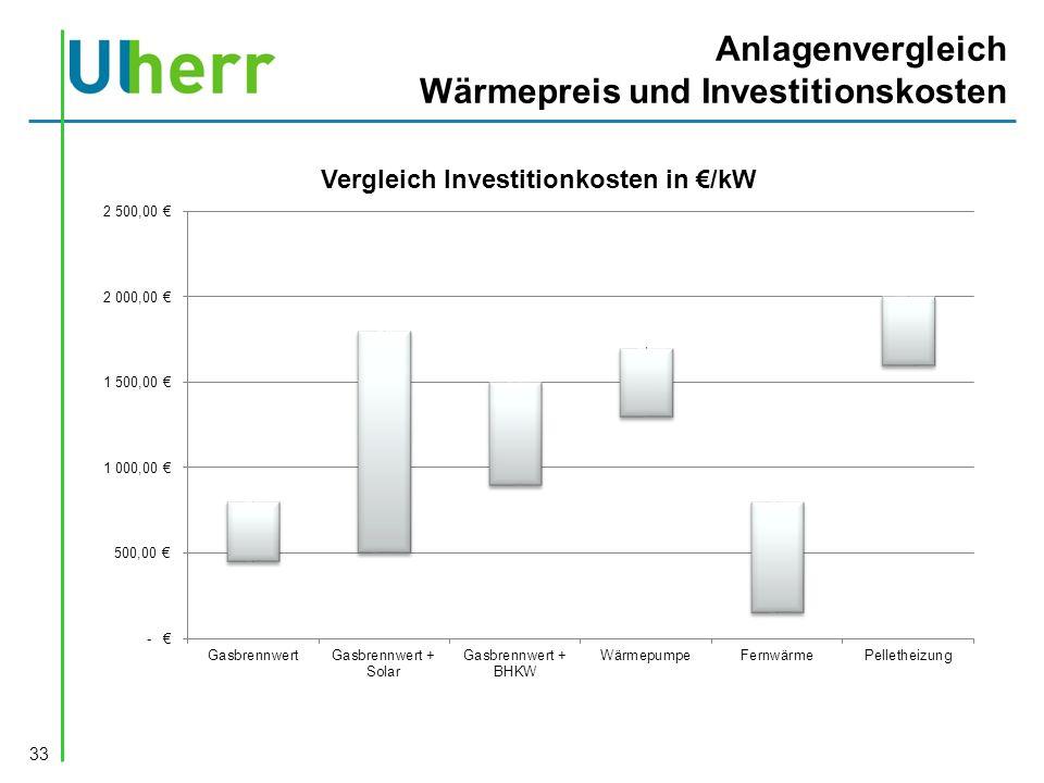 Anlagenvergleich Wärmepreis und Investitionskosten 33