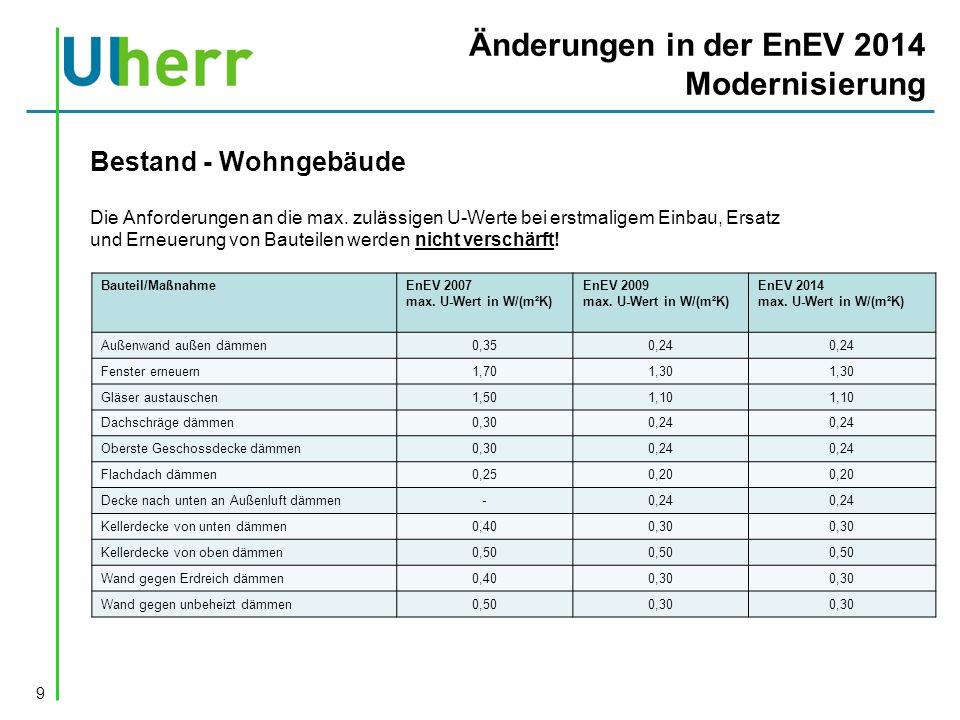 Änderungen in der EnEV 2014 Modernisierungsanforderungen Entsprechend der vorherigen Tabelle muss gedämmt werden, wenn: 1.bei Außenwänden auf der Außenseite Verkleidungen angebracht werden oder der Außenputz (Wand älter BJ 1979) erneuert wird.