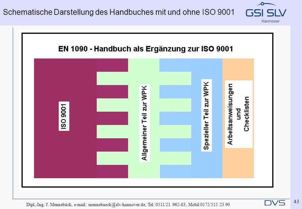Dipl,-Ing. J. Mennebäck, e-mail: mennebaeck@slv-hannover.de, Tel.:0511/21 962-83, Mobil:0172/515 23 90 43 Schematische Darstellung des Handbuches mit