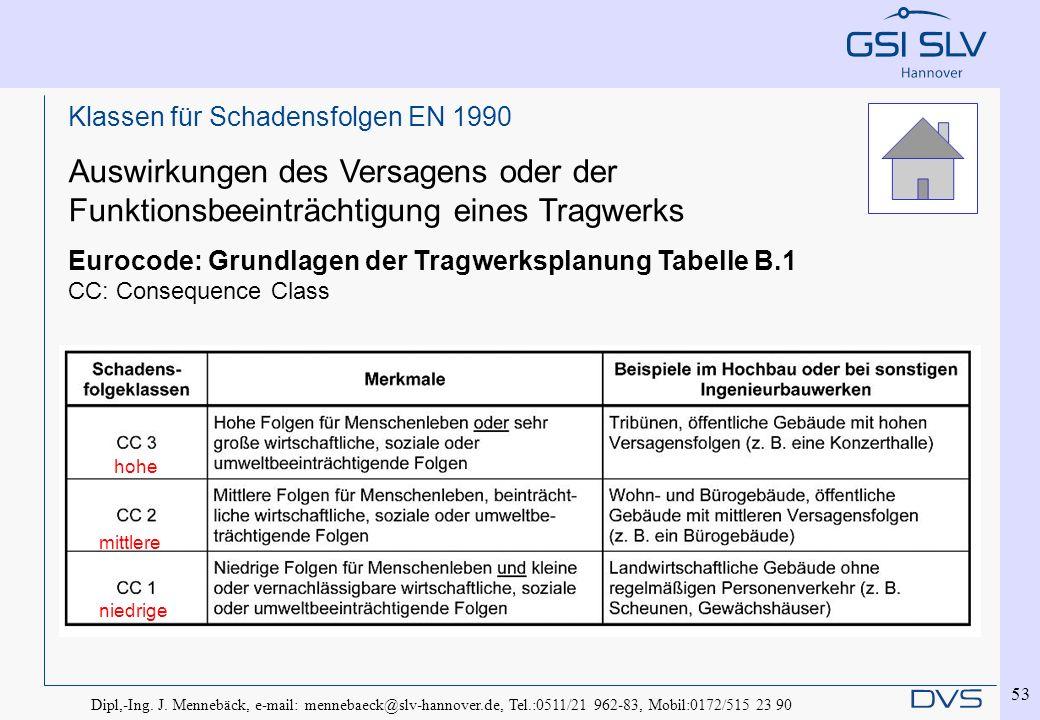 Dipl,-Ing. J. Mennebäck, e-mail: mennebaeck@slv-hannover.de, Tel.:0511/21 962-83, Mobil:0172/515 23 90 53 Klassen für Schadensfolgen EN 1990 Auswirkun