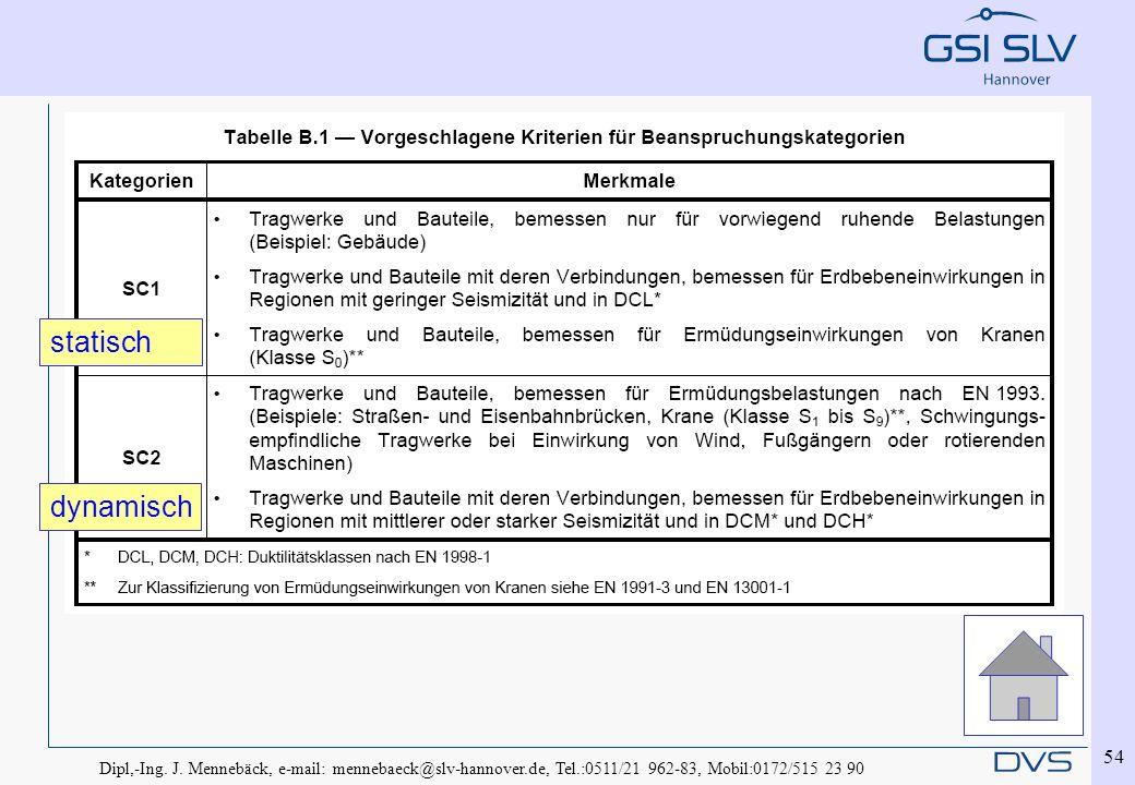 Dipl,-Ing. J. Mennebäck, e-mail: mennebaeck@slv-hannover.de, Tel.:0511/21 962-83, Mobil:0172/515 23 90 54 statisch dynamisch