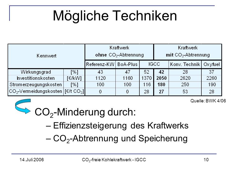14.Juli 2006CO 2 -freie Kohlekraftwerk - IGCC11 Rauchgasdekarbonisierung Verfahren bekannt aus chem.