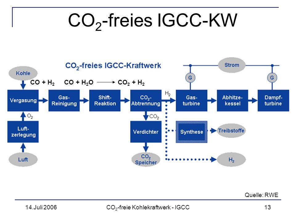 14.Juli 2006CO 2 -freie Kohlekraftwerk - IGCC14 Projekt RWE Weltweit erstes CO 2 -freies IGCC KKW elektrische Bruttoleistung: 450 MW soll 2014 ans Netz gehen der zugehörige CO 2 -Speicher wird ausgelegt und realisiert Investitionsvolumen von 1 Mrd.