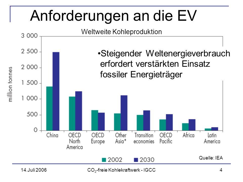 14.Juli 2006CO 2 -freie Kohlekraftwerk - IGCC5 Anforderungen an die EV Internationale Verpflichtungen zur Minderung der CO 2 -Emissionen vermindern die Wettbewerbs- fähigkeit fossiler Energieträger bieten Chancen die Energieeffizienz zu verbessern