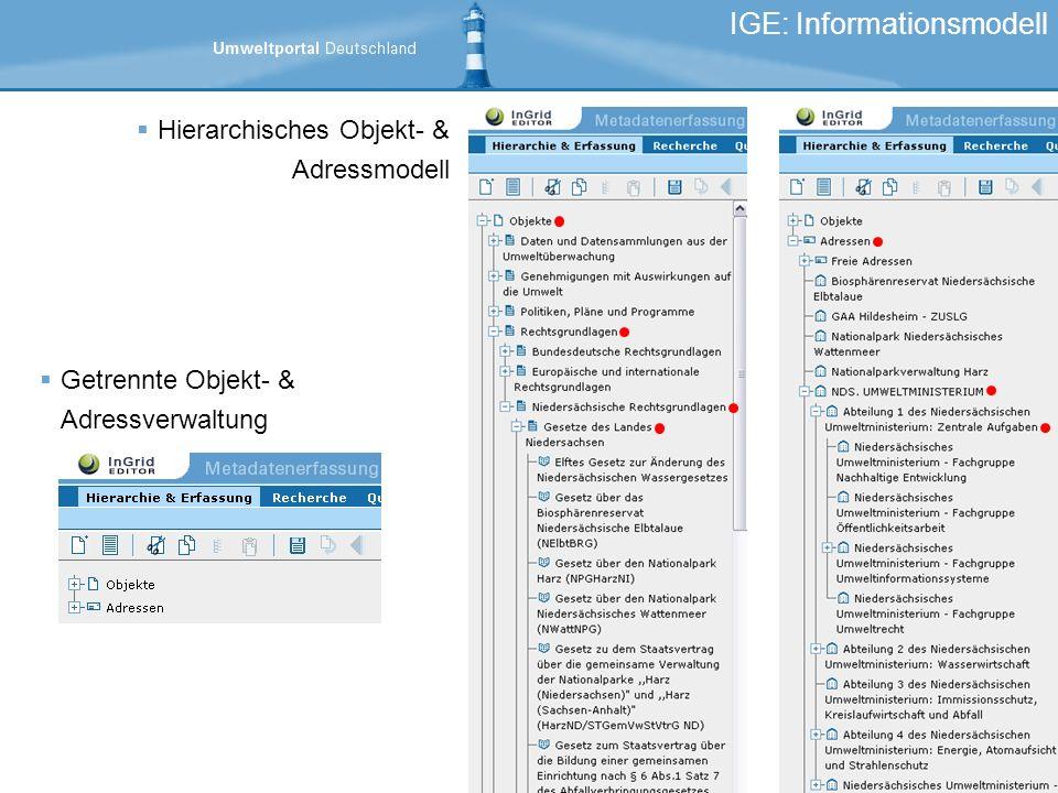 Getrennte Objekt- & Adressverwaltung IGE: Informationsmodell Hierarchisches Objekt- & Adressmodell