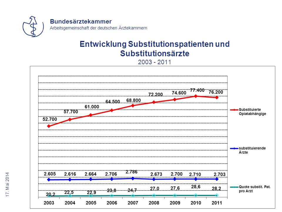 17. Mai 2014 Bundesärztekammer Arbeitsgemeinschaft der deutschen Ärztekammern Entwicklung Substitutionspatienten und Substitutionsärzte 2003 - 2011