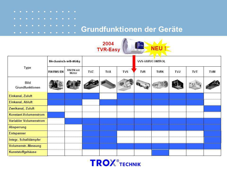 Grundfunktionen der Geräte Einkanal, ZuluftEinkanal, AbluftZweikanal, ZuluftKonstant-VolumenstromVariabler VolumenstromAbsperrungEntspannerIntegr. Sch