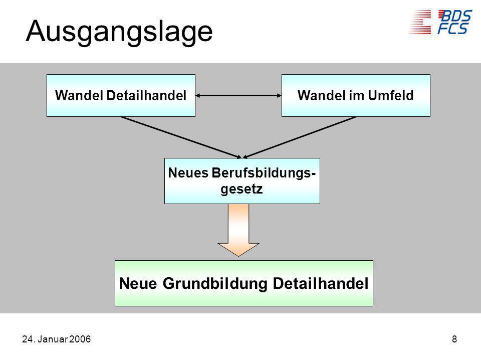 24. Januar 20068 Wandel DetailhandelWandel im Umfeld Neue Grundbildung Detailhandel Neues Berufsbildungs- gesetz Ausgangslage