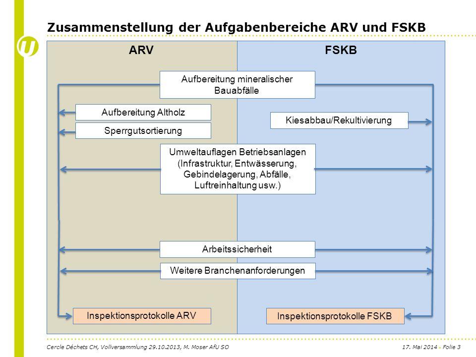 17. Mai 2014 Folie 3 FSKB Zusammenstellung der Aufgabenbereiche ARV und FSKB Cercle Déchets CH, Vollversammlung 29.10.2013, M. Moser AfU SO ARV Umwelt