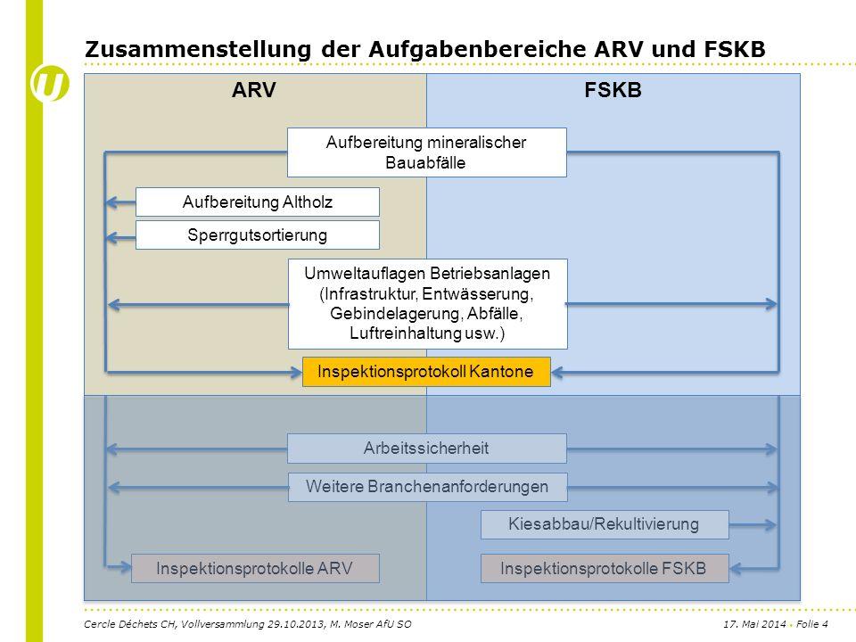 17. Mai 2014 Folie 4 FSKB Zusammenstellung der Aufgabenbereiche ARV und FSKB Cercle Déchets CH, Vollversammlung 29.10.2013, M. Moser AfU SO ARV Umwelt