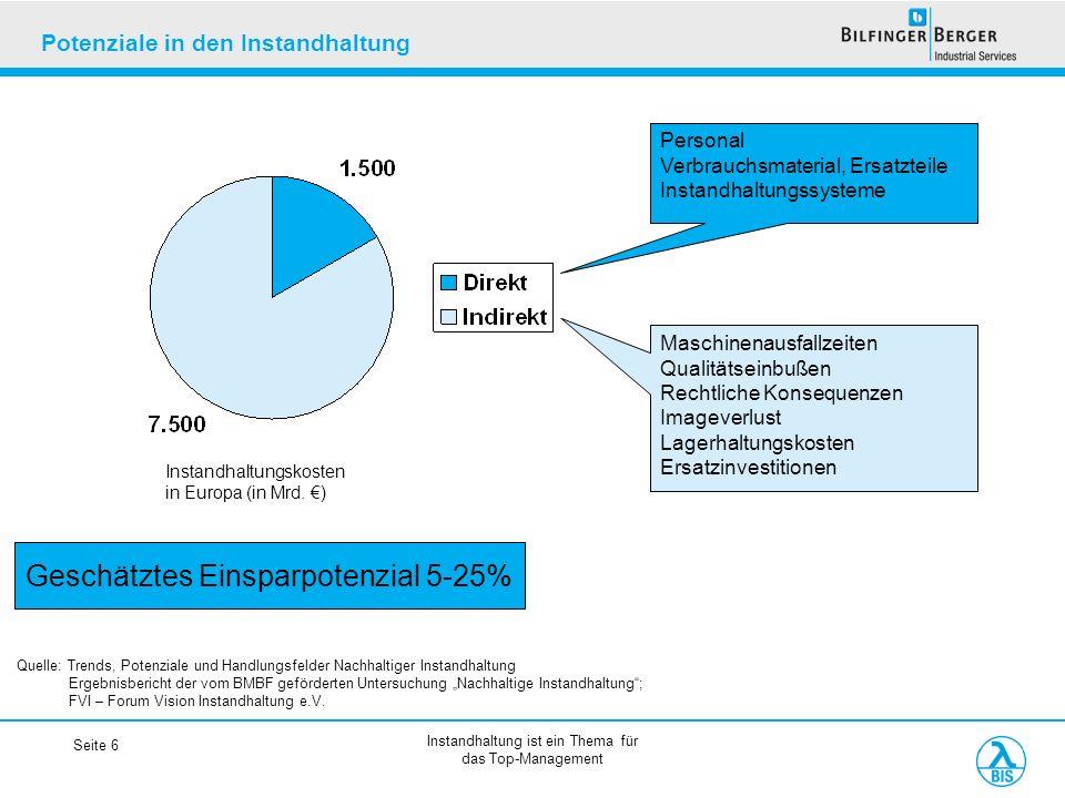 Instandhaltung ist ein Thema für das Top-Management Seite 6 Potenziale in den Instandhaltung Instandhaltungskosten in Europa (in Mrd. ) Personal Verbr