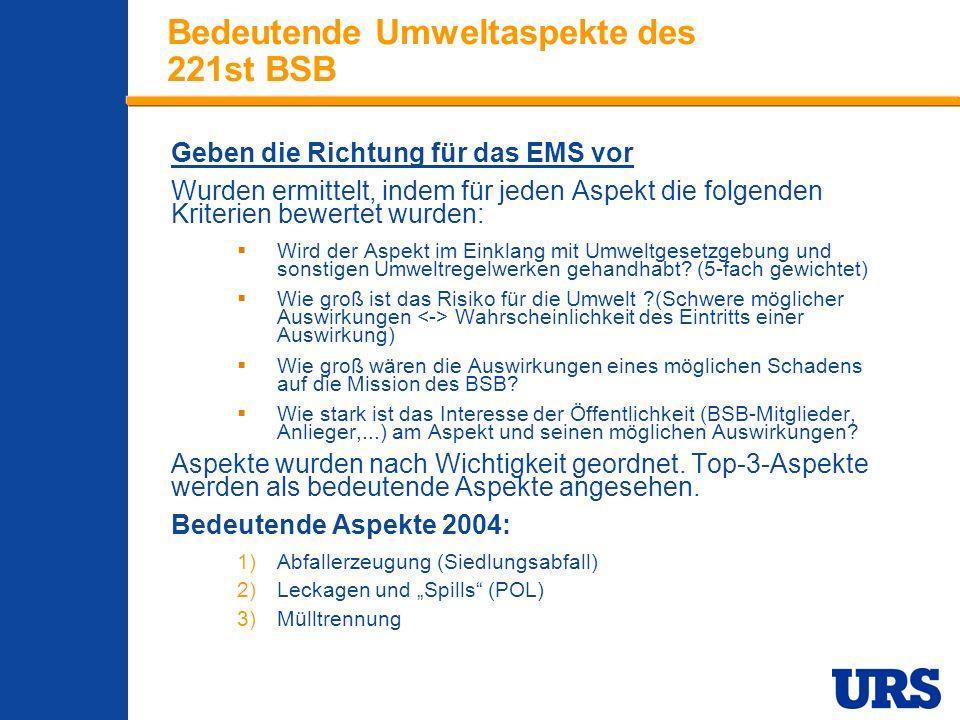 Employee Presentation 3-00 - p 10 Bedeutende Umweltaspekte des 221st BSB Geben die Richtung für das EMS vor Wurden ermittelt, indem für jeden Aspekt d