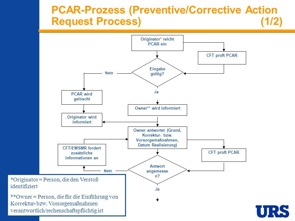 Employee Presentation 3-00 - p 19 PCAR-Prozess (Preventive/Corrective Action Request Process)(1/2) CFT prüft PCAR Eingabe gültig.
