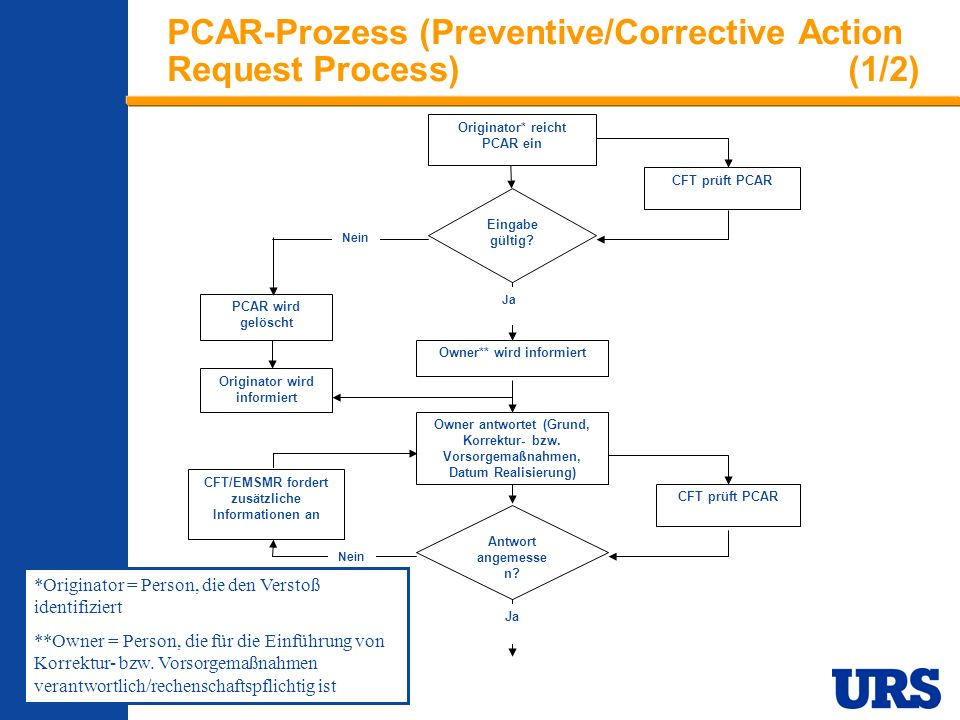 Employee Presentation 3-00 - p 19 PCAR-Prozess (Preventive/Corrective Action Request Process)(1/2) CFT prüft PCAR Eingabe gültig? Owner** wird informi