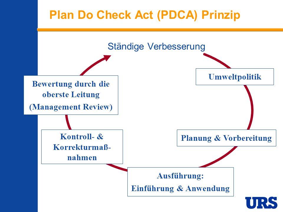 Employee Presentation 3-00 - p 6 Ständige Verbesserung Umweltpolitik Planung & Vorbereitung Ausführung: Einführung & Anwendung Bewertung durch die oberste Leitung (Management Review) Kontroll- & Korrekturmaß- nahmen Plan Do Check Act (PDCA) Prinzip