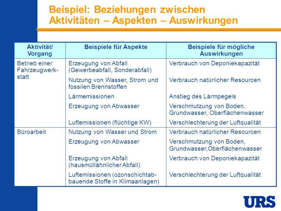 Employee Presentation 3-00 - p 10 Bedeutende Umweltaspekte des 221st BSB Geben die Richtung für das EMS vor Wurden ermittelt, indem für jeden Aspekt die folgenden Kriterien bewertet wurden: Wird der Aspekt im Einklang mit Umweltgesetzgebung und sonstigen Umweltregelwerken gehandhabt.