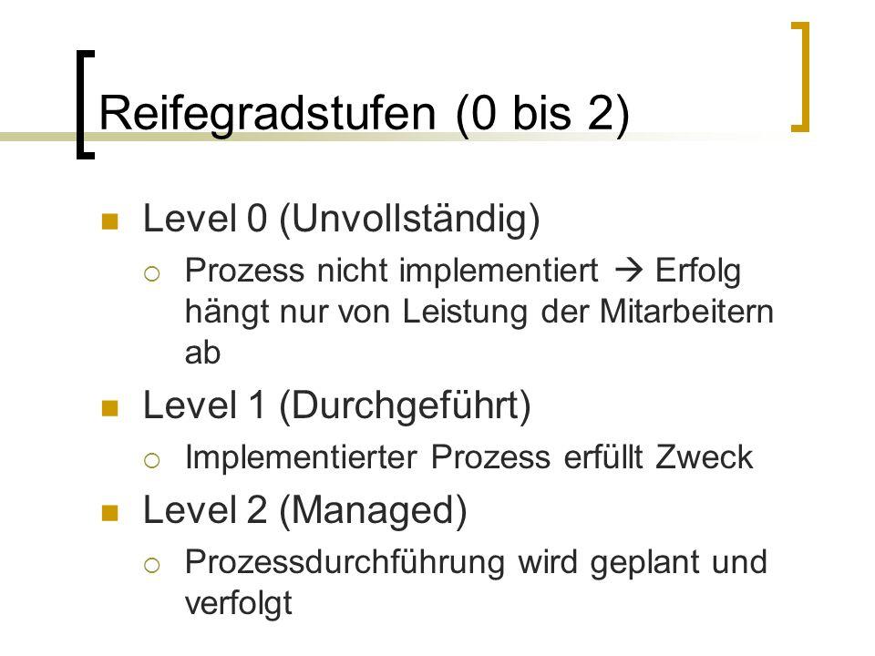 Reifegradstufen (3 bis 5) Level 3 (Etabliert) Prozess ist in Organisationseinheitlich festgelegt Level 4 (Vorhersagbar) Prozess wird überwacht und analysiert.