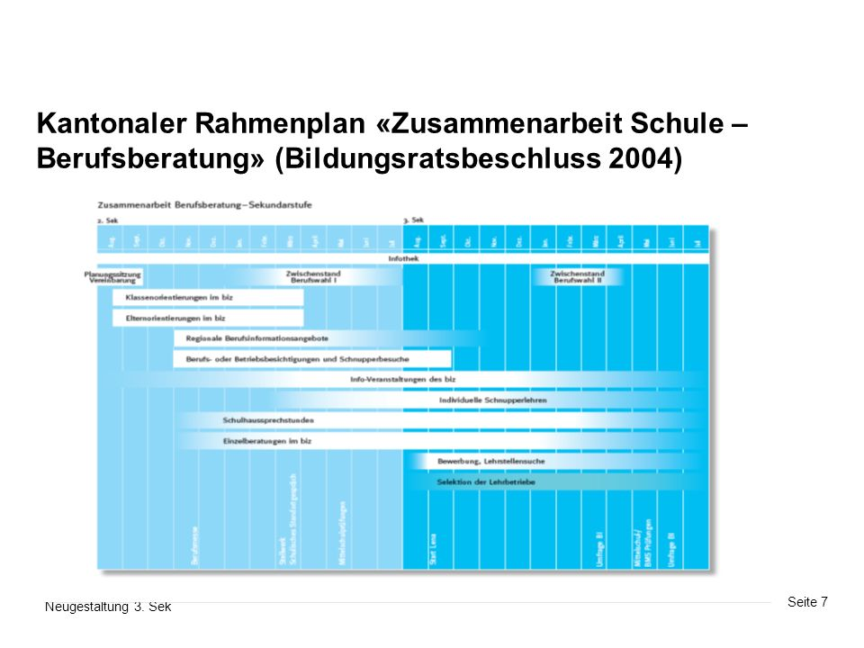 Seite 7 Neugestaltung 3. Sek Kantonaler Rahmenplan «Zusammenarbeit Schule – Berufsberatung» (Bildungsratsbeschluss 2004)