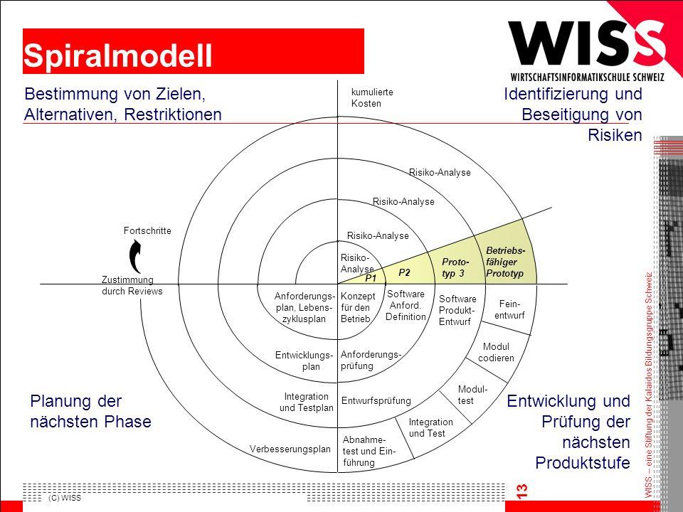 WISS – eine Stiftung der Kalaidos Bildungsgruppe Schweiz (C) WISS 13 Spiralmodell Identifizierung und Beseitigung von Risiken Bestimmung von Zielen, A