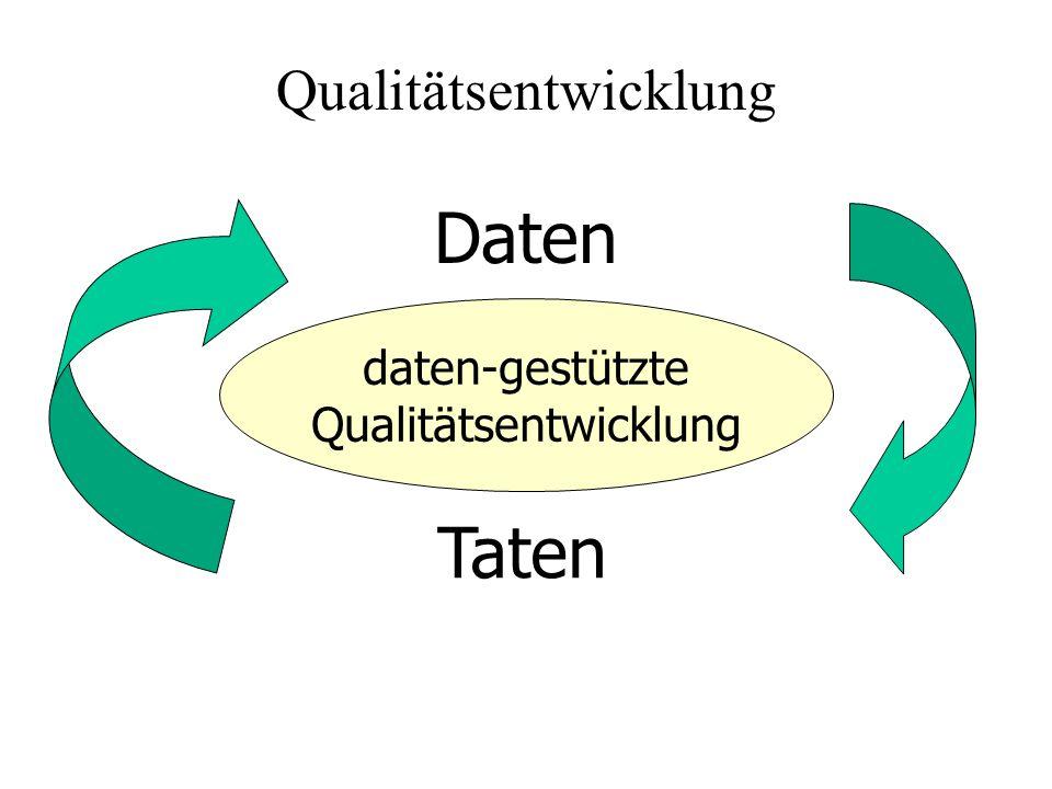 Daten Taten daten-gestützte Qualitätsentwicklung
