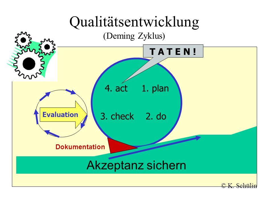 Qualitätsentwicklung (Deming Zyklus) 1. plan 2. do3. check 4. act Akzeptanz sichern Evaluation © K. Schülin T A T E N ! Dokumentation
