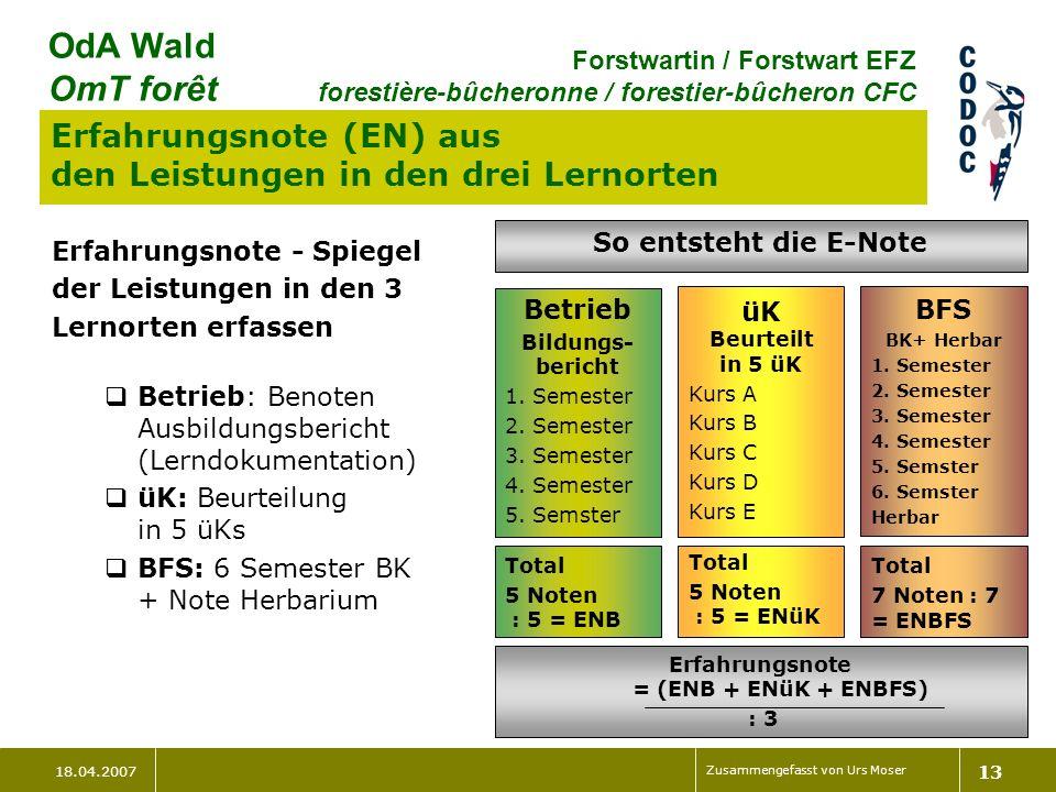 18.04.2007 Zusammengefasst von Urs Moser 13 OdA Wald OmT forêt Forstwartin / Forstwart EFZ forestière-bûcheronne / forestier-bûcheron CFC Erfahrungsnote (EN) aus den Leistungen in den drei Lernorten Erfahrungsnote - Spiegel der Leistungen in den 3 Lernorten erfassen Betrieb: Benoten Ausbildungsbericht (Lerndokumentation) üK: Beurteilung in 5 üKs BFS: 6 Semester BK + Note Herbarium So entsteht die E-Note Betrieb Bildungs- bericht 1.