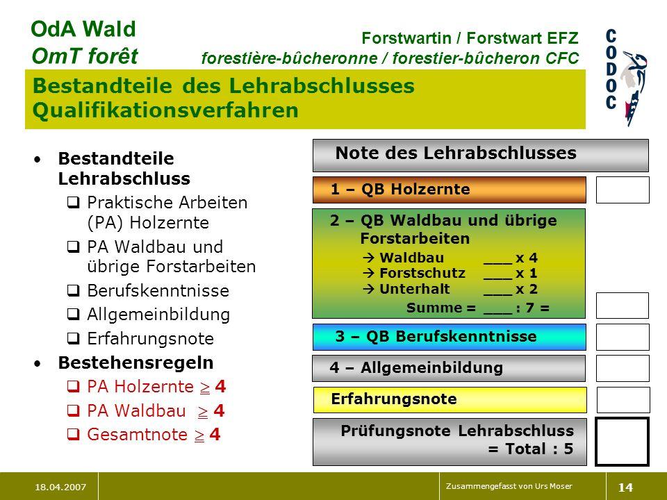 18.04.2007 Zusammengefasst von Urs Moser 14 OdA Wald OmT forêt Forstwartin / Forstwart EFZ forestière-bûcheronne / forestier-bûcheron CFC Bestandteile