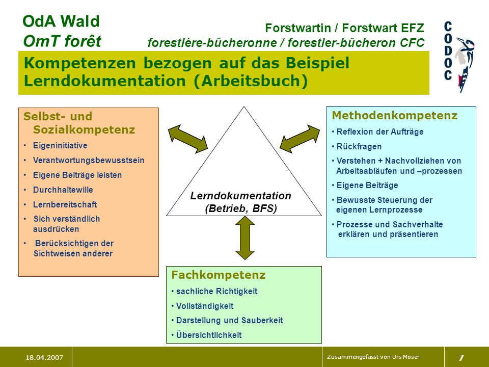 18.04.2007 Zusammengefasst von Urs Moser 7 OdA Wald OmT forêt Forstwartin / Forstwart EFZ forestière-bûcheronne / forestier-bûcheron CFC Kompetenzen b