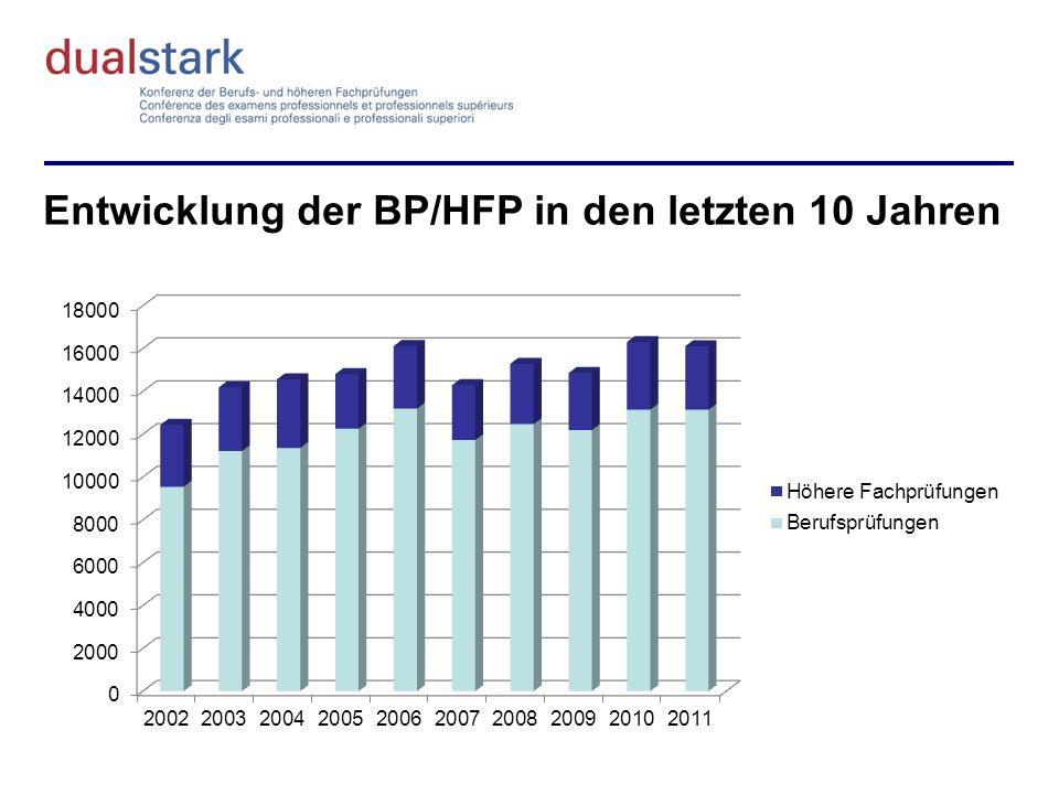 Entwicklung der BP/HFP in den letzten 10 Jahren