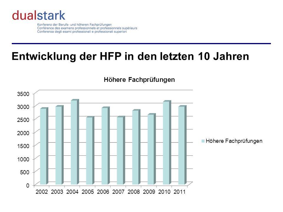 Entwicklung der HFP in den letzten 10 Jahren