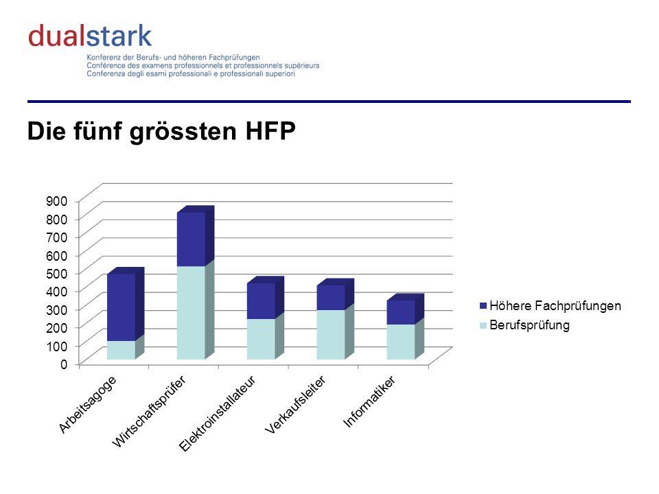 Die fünf grössten HFP
