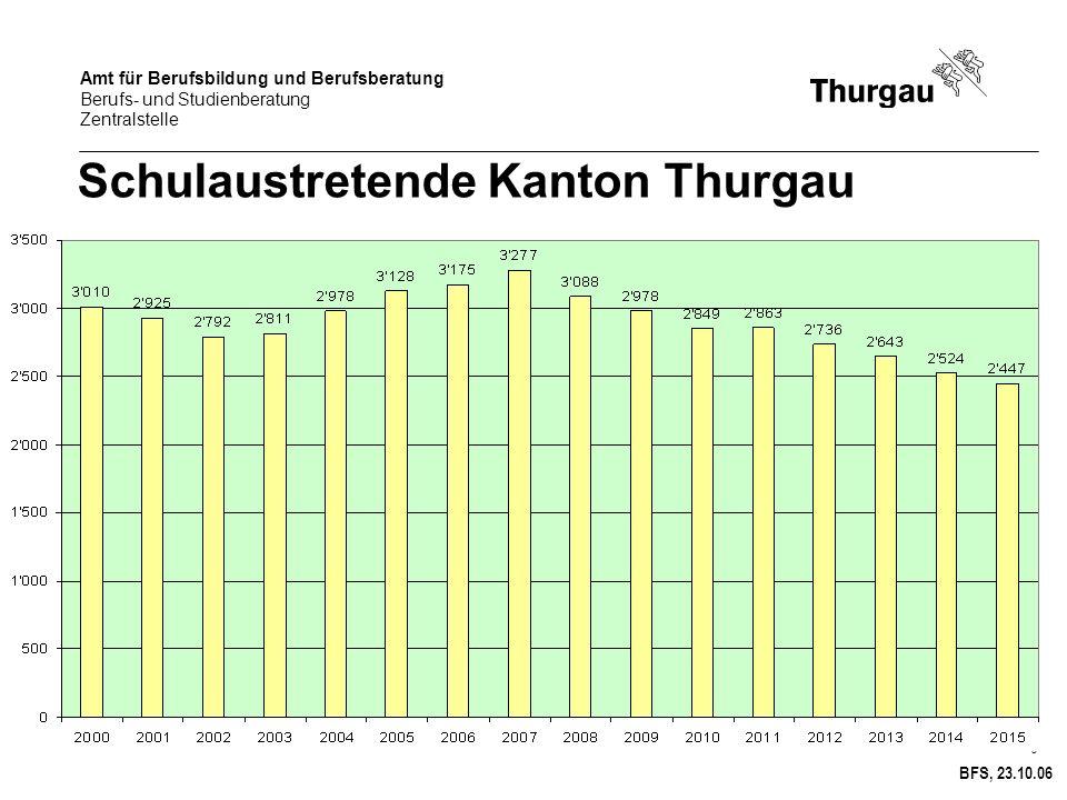 Amt für Berufsbildung und Berufsberatung Berufs- und Studienberatung Zentralstelle 3 Schulaustretende Kanton Thurgau BFS, 23.10.06