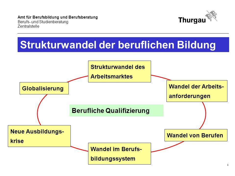 Amt für Berufsbildung und Berufsberatung Berufs- und Studienberatung Zentralstelle 8 Strukturwandel der beruflichen Bildung Berufliche Qualifizierung