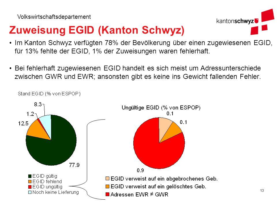 13 Volkswirtschaftsdepartement Im Kanton Schwyz verfügten 78% der Bevölkerung über einen zugewiesenen EGID, für 13% fehlte der EGID, 1% der Zuweisunge