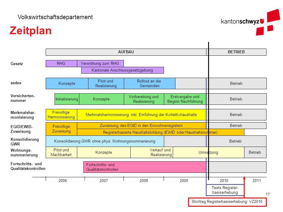 17 Volkswirtschaftsdepartement Tests Register- basiserhebung Betrieb Zuweisung des EGID in den Einwohnerregistern RHG Kantonale Anschlussgesetzgebung