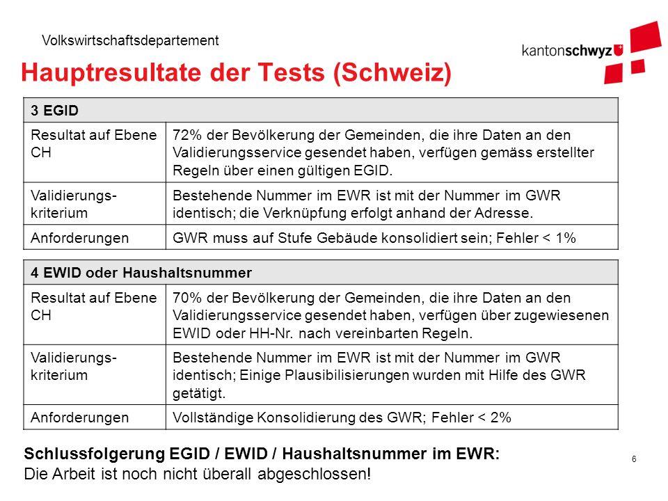 6 Volkswirtschaftsdepartement Hauptresultate der Tests (Schweiz) 3 EGID Resultat auf Ebene CH 72% der Bevölkerung der Gemeinden, die ihre Daten an den