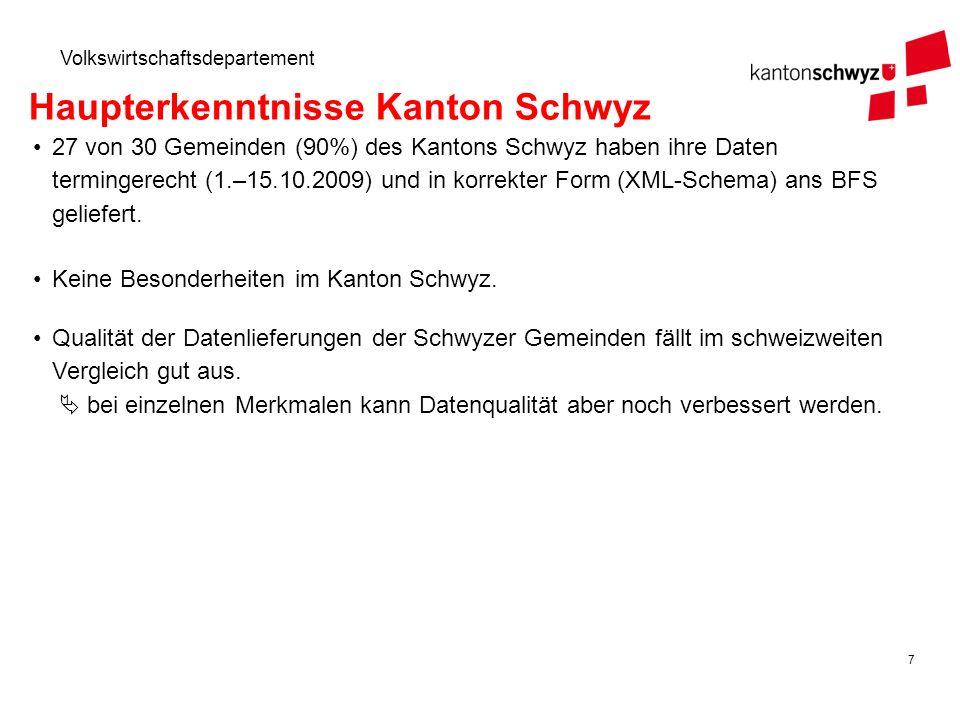 7 Volkswirtschaftsdepartement Haupterkenntnisse Kanton Schwyz 27 von 30 Gemeinden (90%) des Kantons Schwyz haben ihre Daten termingerecht (1.–15.10.20